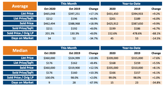 Chart of listings in the greater Austin area and their residential statistics average and medium, month of October compared to year to date.