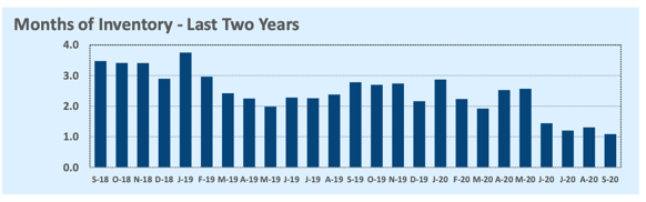 Line graph of real estate market months of inventory in the last 2 years.