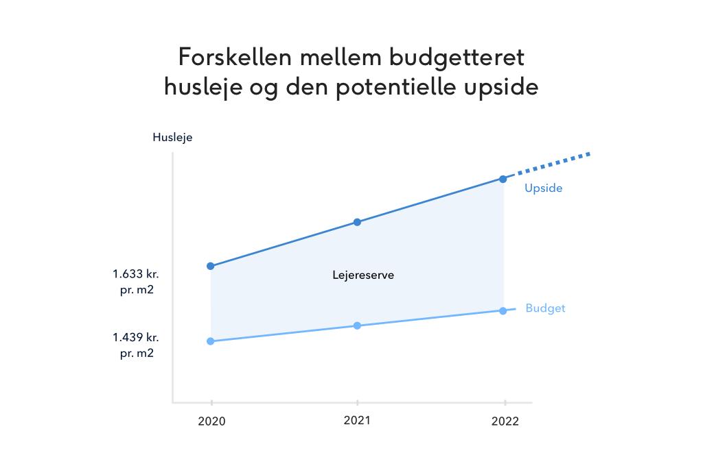 Lejereserven kan have stor indflydelse på det mulige fremtidige afkast for denne investeringscase