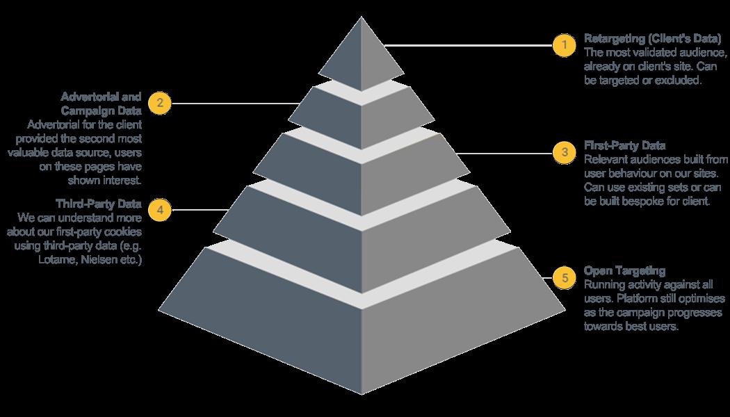 Programmatic Pyramid