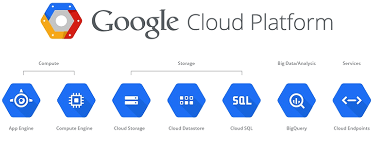 Google Cloud Platform india