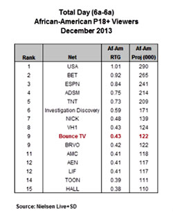 Total Day African American P18+ Viewers December 2013