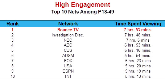 High Engagement: Top 10 Nets Among P18-49
