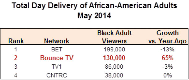 Total Day Delivery of African-American Adults May 2014