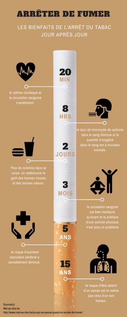 bienfaits arret du tabac à court, moyen et long terme