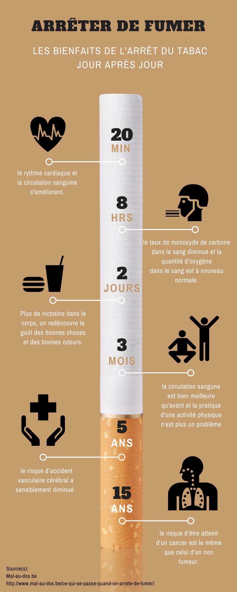 Arrêt du tabac: les bienfaits pour la peau, les cheveux