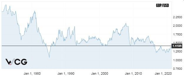 US Bond Yields And Correlation To The Dollar