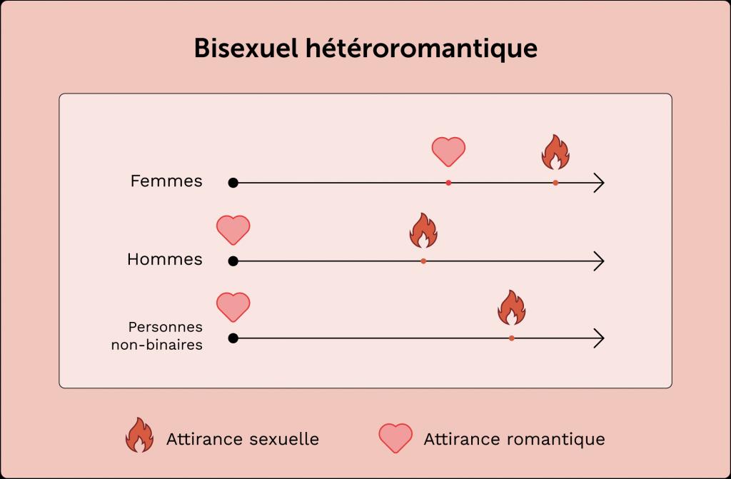 exemple de personne bisexuelle hétéroromantique