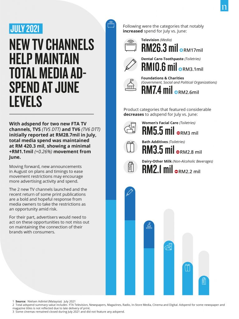 July 2021: New TV channels help maintain total Media Ad Spend at June levels