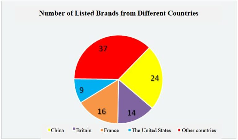 Global TOP 100 Strongest, Best and Largest Wine and Spirits Brands of 2020 Unveiled