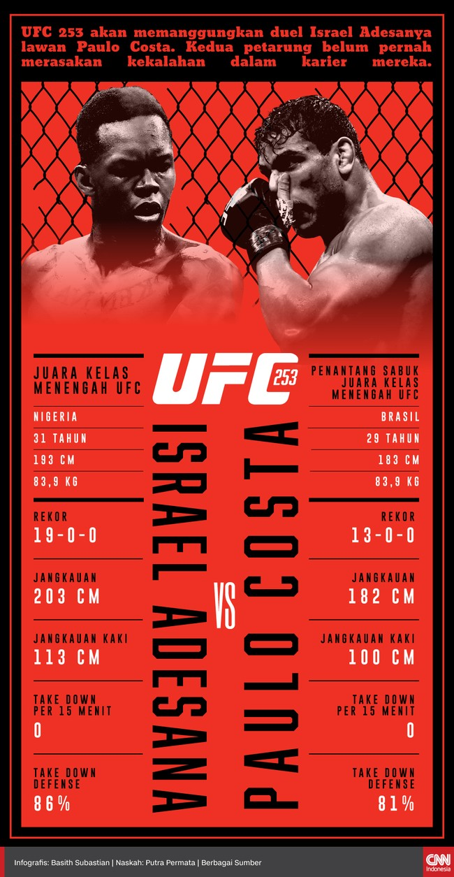 INFOGRAFIS: Adesanya vs Costa, Tale of the Tape UFC 253