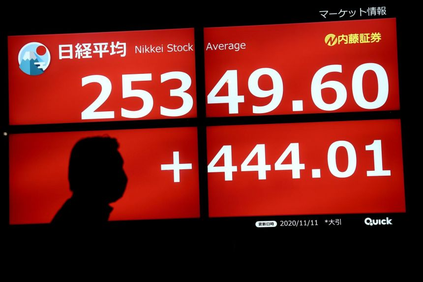 Japan's Nikkei added 0.4 per cent as a survey showed the mood among hard-hit Japanese businesses had improved in the December quarter.