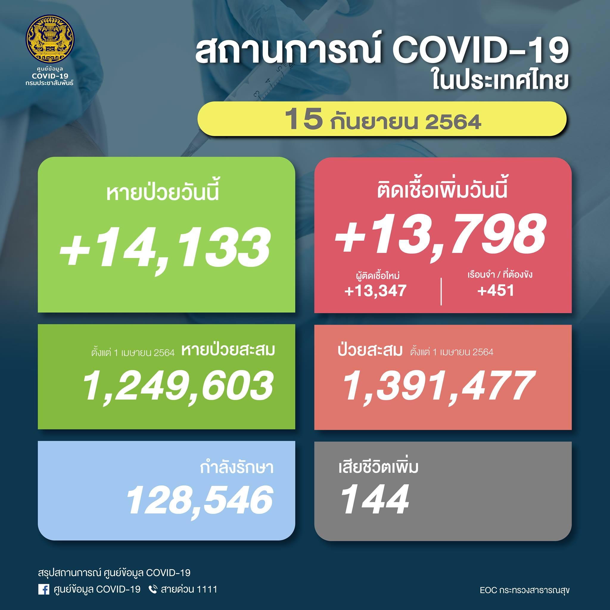 May be an image of text that says 'COVID- กรมประซาสัมพันธ์ สถานการณ์ COVID-19 ในประเทศไทย 15 กันยายน 2564 หายป่วยวันนี้ +14,133 ติดเชื้อเพิ่มวันนี้ +13,798 798 +13, ผู้ติดเชื้อใหม่ เรือนำ/ที่ ที่ต้องขัง +13,347 +451 ตั้งแต่ เมษายน2564 หายป่วยสะสม 1,249,603 ป่วยสะสม ตั้งแต่ เhษายน2564 1,391,477 กำลังรักษา 128, 128,546 เสียชีวิตเพิ่ม 144 สรุปสถานการณ์ ศูนย์ข้อมูล COVID- 19 f ศูนย์ข้อมูล COVID-19 สายด่วน 1111 EOCกระทรวงสาธadณeสุข'