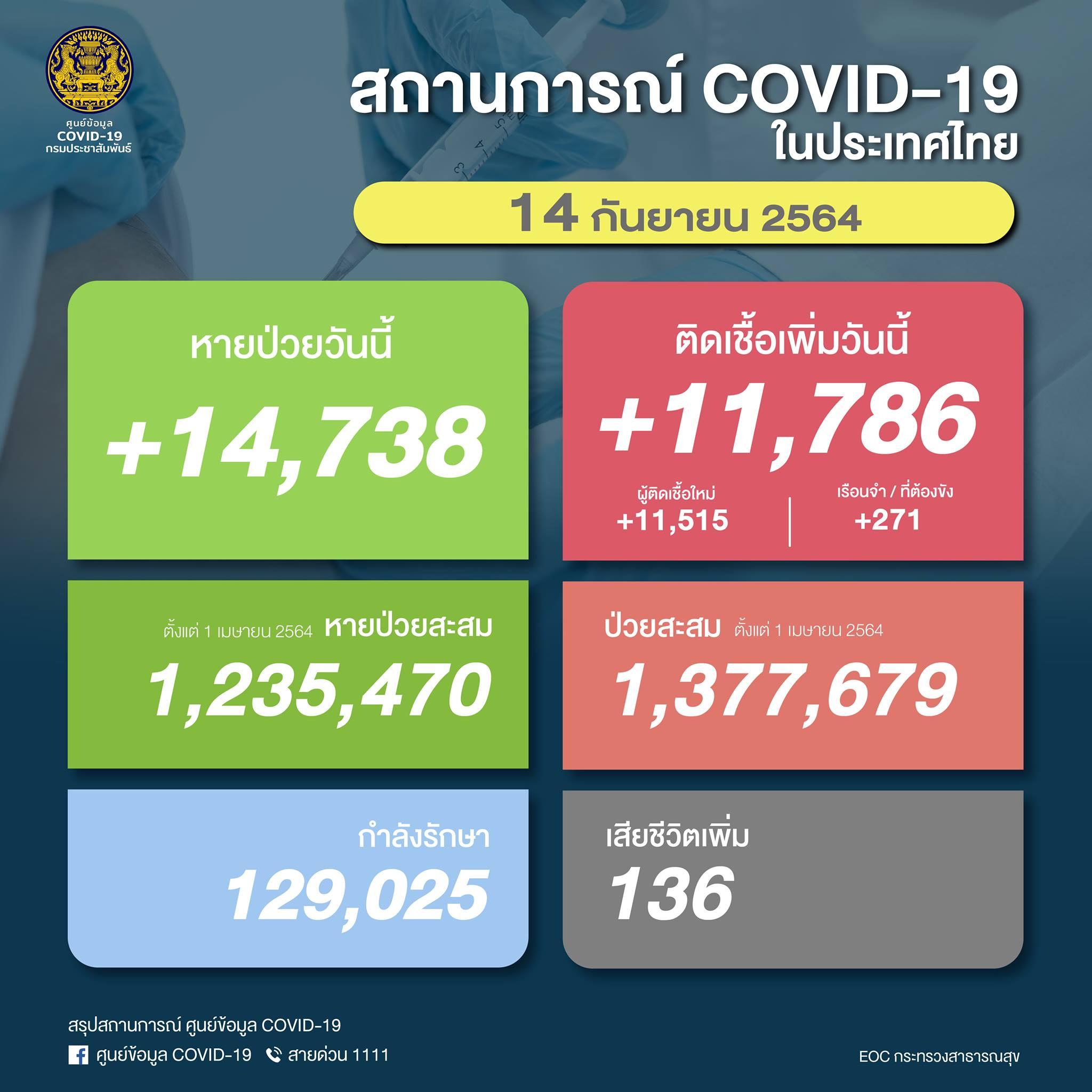 May be an image of text that says 'CVID- กรมประซาสัมพันธ์ สถานการณ์ COVID-19 ในประเทศไทย 14 กันยายน 2564 หายป่วยวันนี้ +14,738 +14, ติดเชื้อเพิ่มวันนี้ +11,786 ผู้ติดเชื้อใหม่ เรือนจำ/ ที่ต้องขัง +11,515 +271 ตังแต่ เมษายน2564 หายป่วยสะสม 1,235,470 ป่วยสะสม ตั้งแต่ เมษายน2564 1,377,679 กำลังรักษา 129,025 เสียชีวิตเพิ่ม 136 สรุปสถานการณ์ ศูนย์ข้อมูล COVID-19 f ศูนย์ข้อมูล COVID-19 สายด่วน EOCกระทรวงสาธารณสุข'