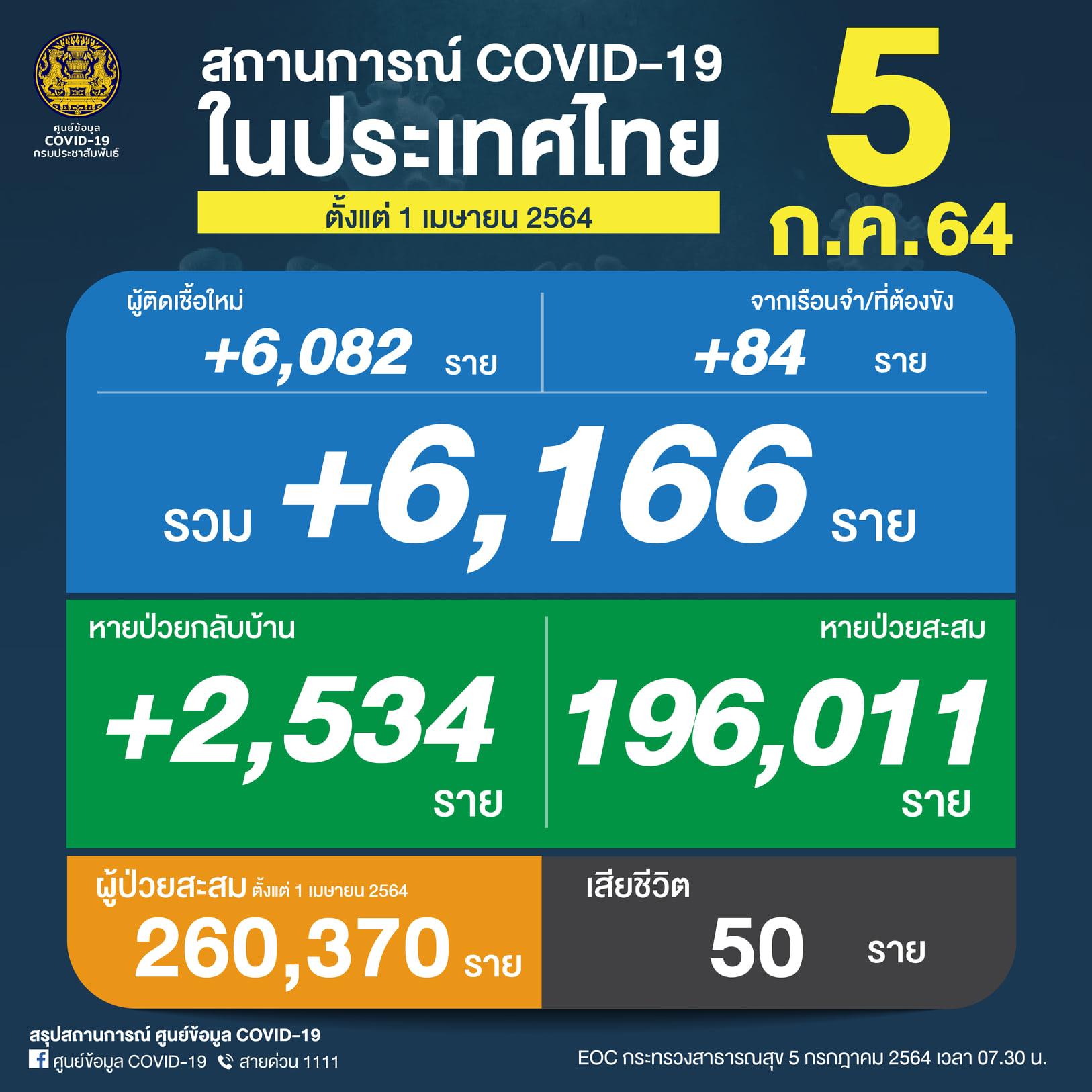 May be an image of text that says 'COVID-19 สถานการณ์ COVID-19 ในประเทศไทย 5 ตั้งแต่ 1 เมษายน 2564 ก.ค.64 ผู้ติดเชื้อใหม่ จากเรือนจำ/ที่ต้องขัง +6,082 ราย +84 ราย รวม +6,166 166 ราย หายป่วยกลับบ้าน หายป่วยสะสม +2,534 196,011 ราย ราย ผู้ป่วยสะสม ตั้งแต่ เมษายน2564 260,370 ราย สรุปสถานการณ์ ศูนย์ข้อมูล COVID-19 ศูนย์ข้อมูล COVID- 9 สายด่วน 1111 เสียชีวิต 50 ราย กรกฎาคม 2564 เวลา'
