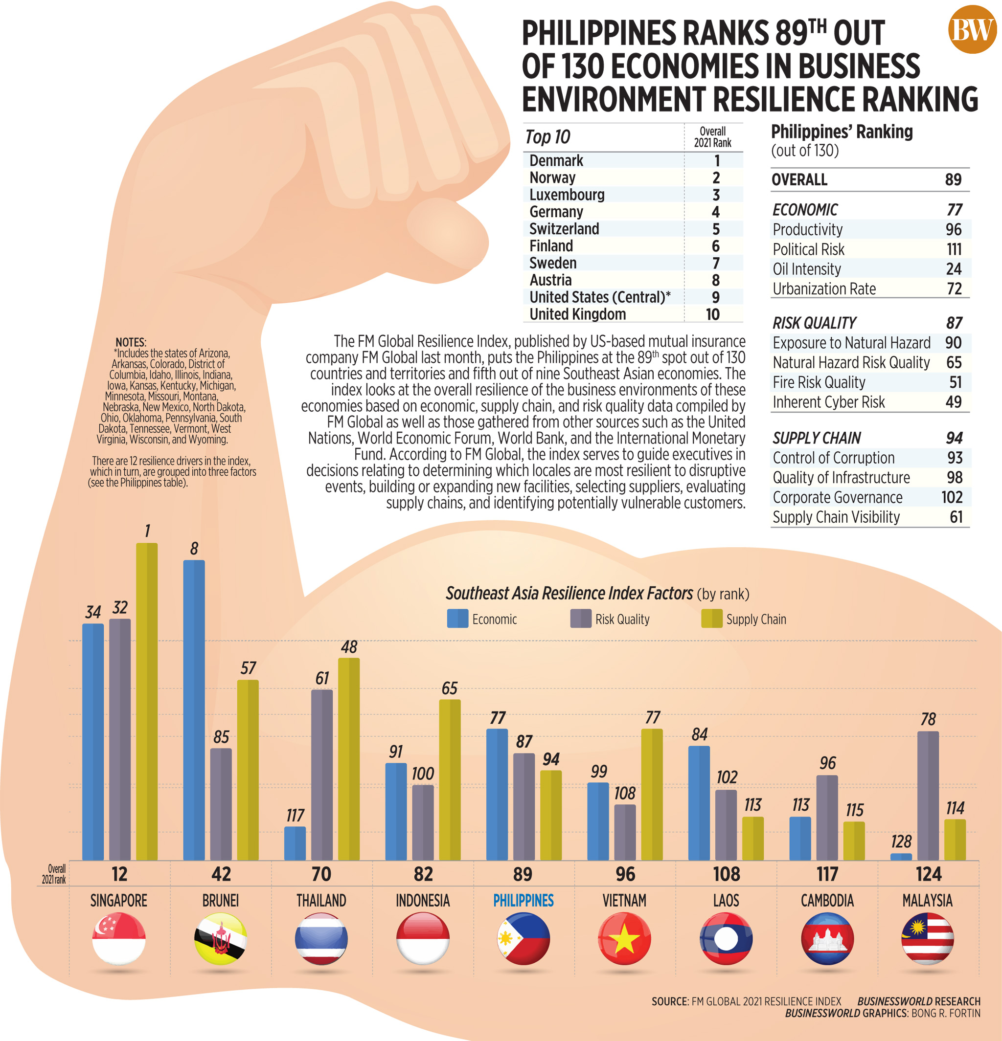 Philippines Ranks 89<sup>th</sup> out of 130 Economies in Business Environment Resilience Ranking