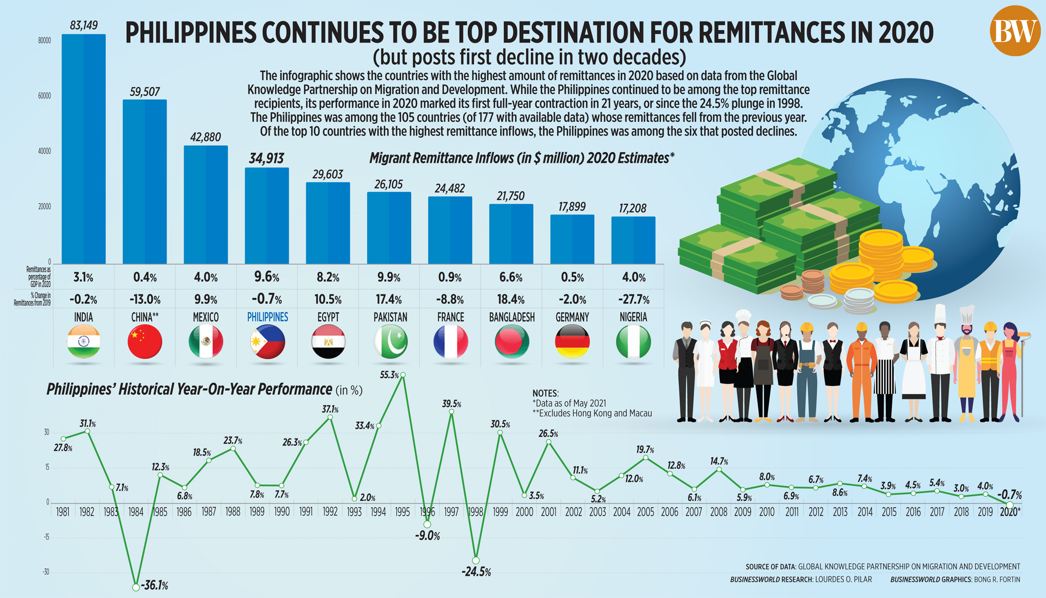 Philippines continues to be top destination for remittances in 2020