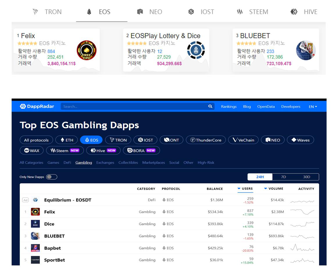 Blockchain game platform Felixball.io, the indisputable No. 1 player in the global Game Dapp market