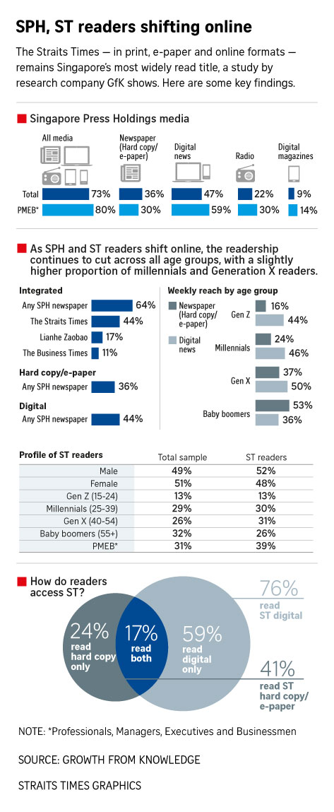 The Straits Times remains best-read title, with clear shift to digital, across all age groups: Survey