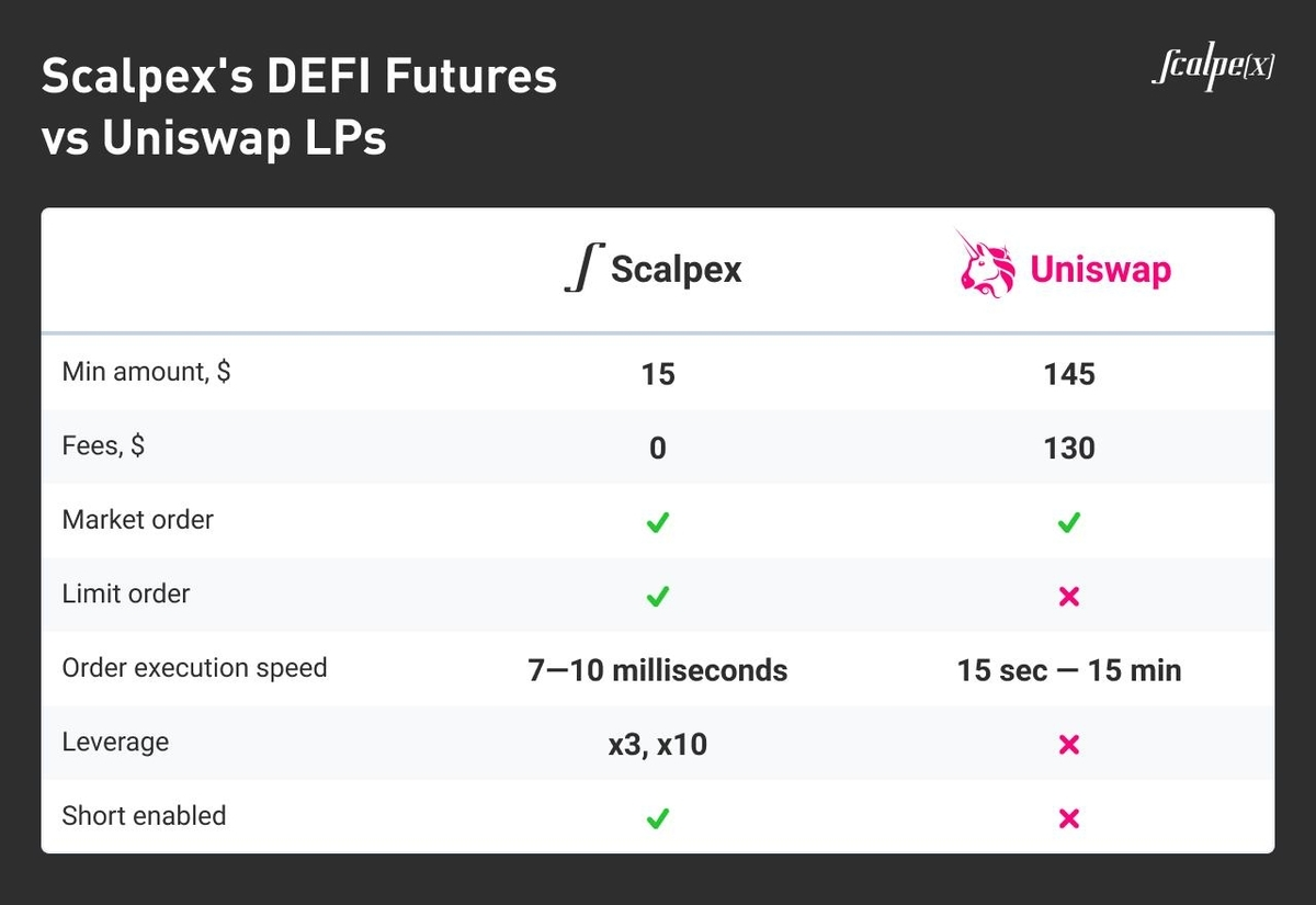 Scalpex Launches DeFi Futures for Intraday Trading