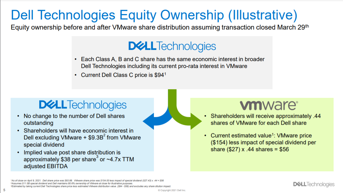 """alt=""""Dell and VMware spin-off"""""""