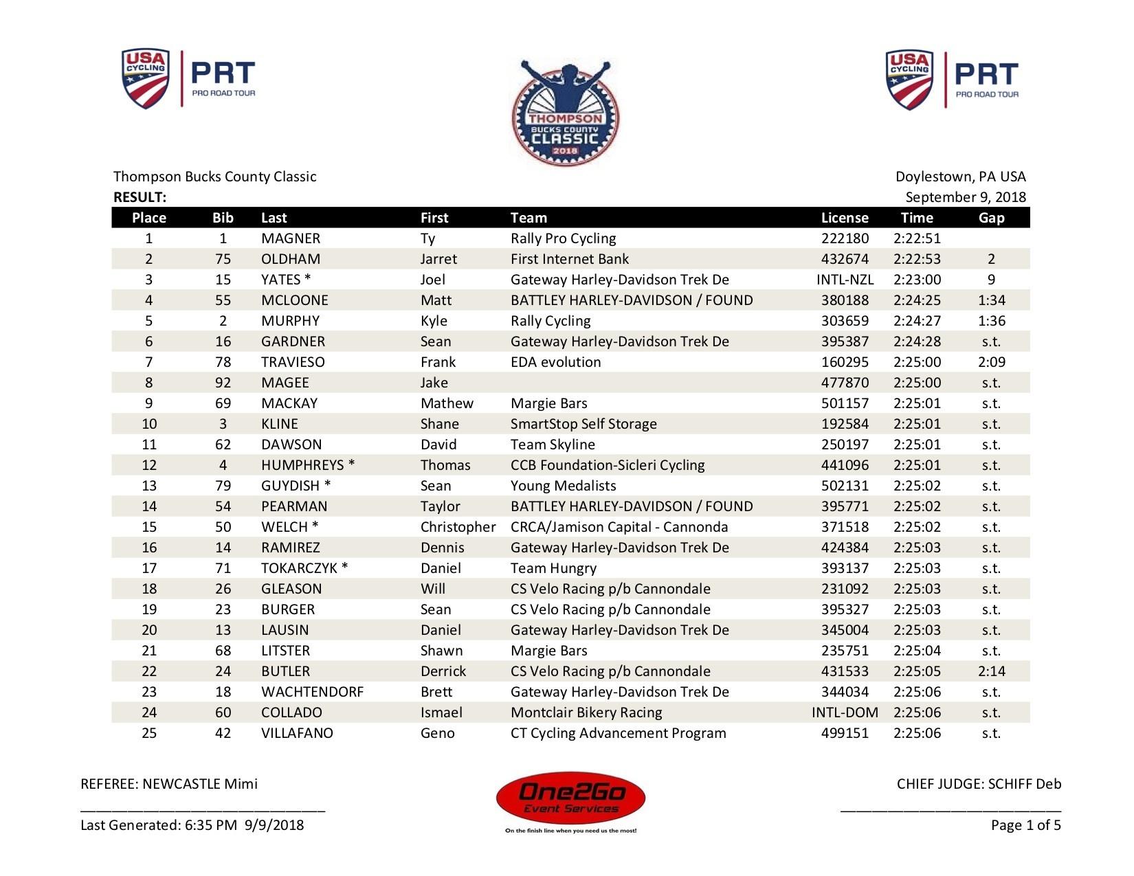 2018 Tbcc Men Pro 1 2 Result