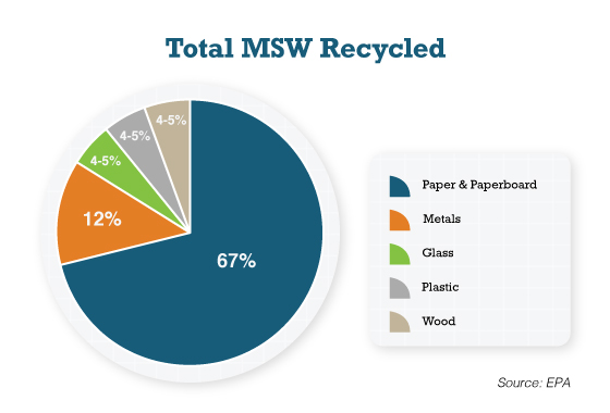 Total MSW Recycled Chart