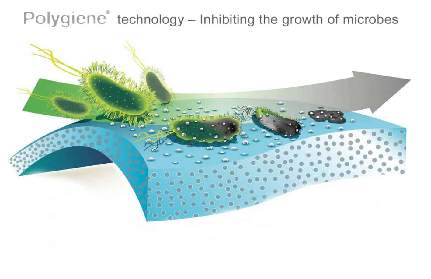 Graphic shows germs touching the fabric and dying. credit - 2007 copyright Polygiene A/B