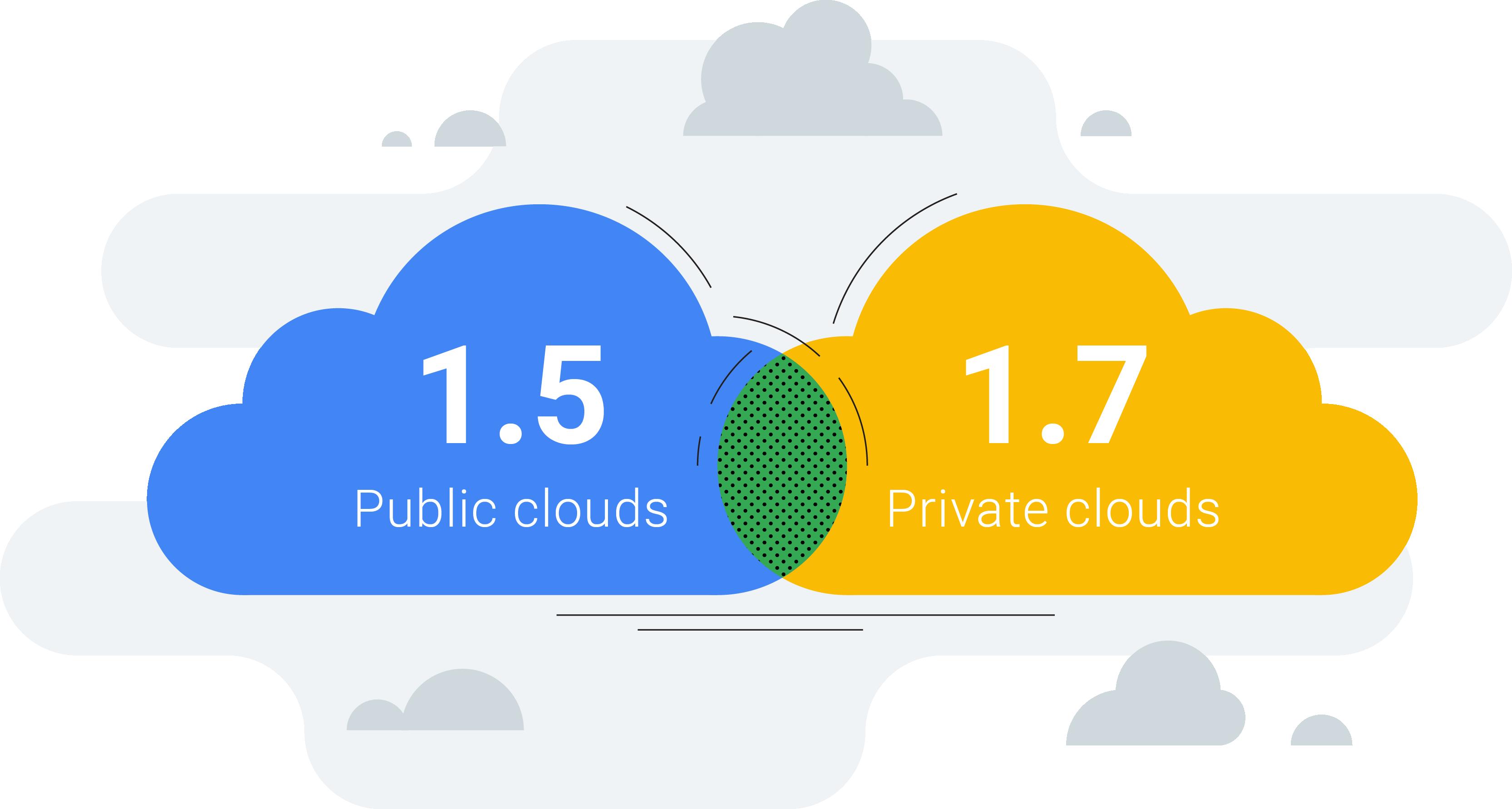 HBR: hybrid-cloud