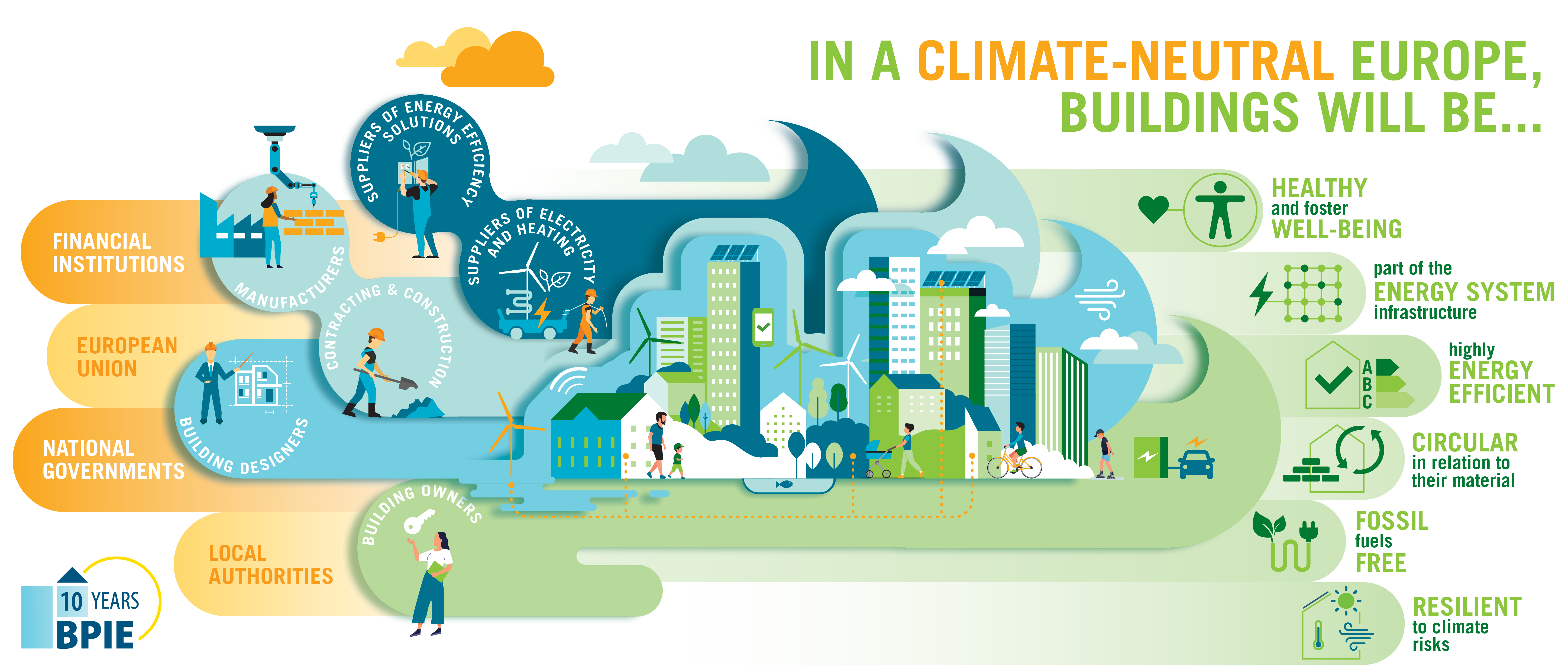 Vala transformuese; efiçiencës së ndërtimit; Sektori i ndërtimit; qëllimeve energjetike dhe mjedisore; konsumit të energjisë; konsumatori më i madh i energjisë; industrinë e ndërtimit; ndërtesa më të mira; përfitimeve ekonomike