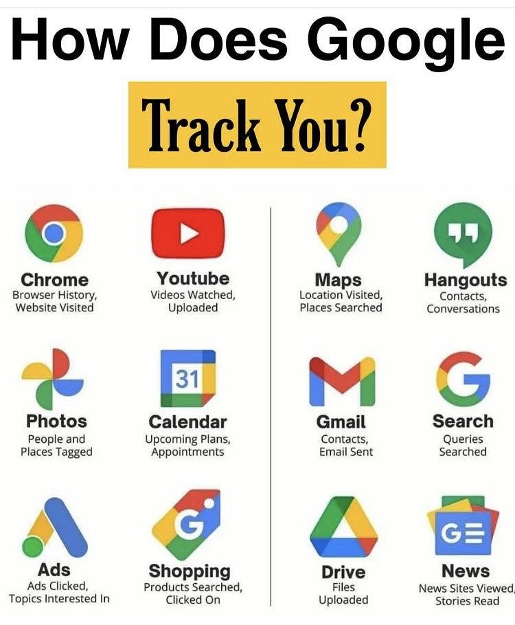 Gjurmimi Google
