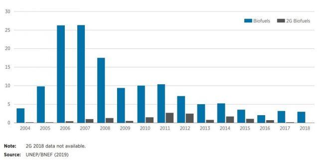 Objem ročních investic do biopaliv (v miliardách dolarů)