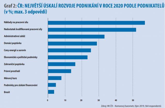 Česko: Největší úskalí rozvoje podnikání v roce 2020 podle podnikatelů