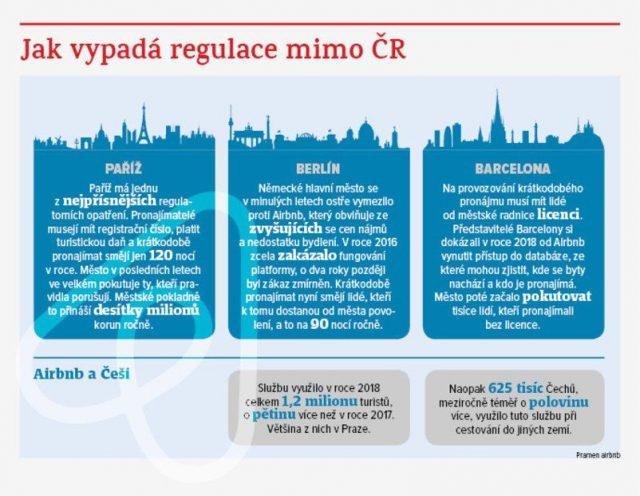 Jak vypadá regulace mimo ČR