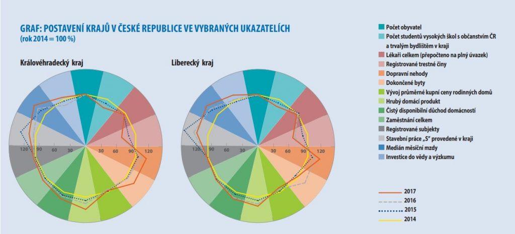 Postavení krajů v České republice ve vybraných ukazatelích