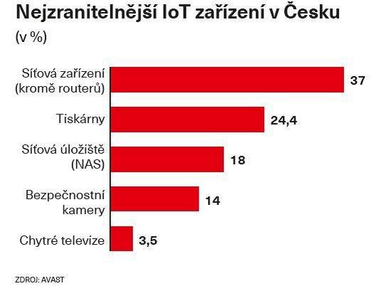 Nejzranitelnější IoT zařízení v Česku