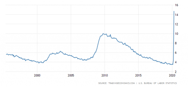 Vývoj nezaměstnanosti ve Španělsku za posledních 25 let