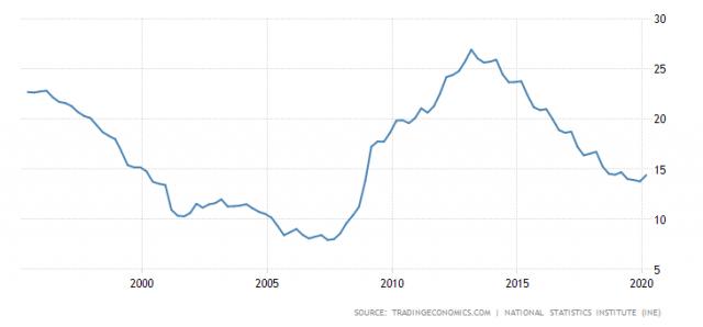 Vývoj nezaměstnanosti v USA za posledních 25 let