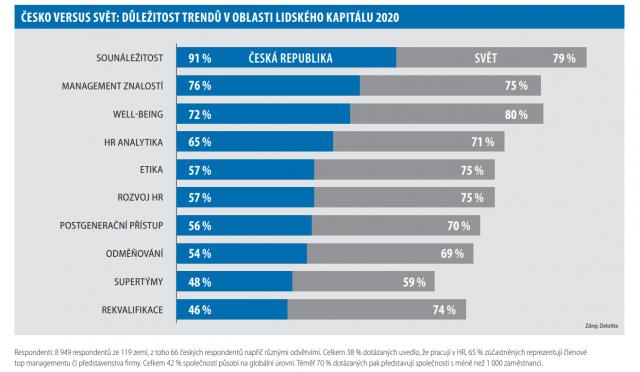 Česko versus svět: důležitost trendů v oblasti lidského kapitálu 2020