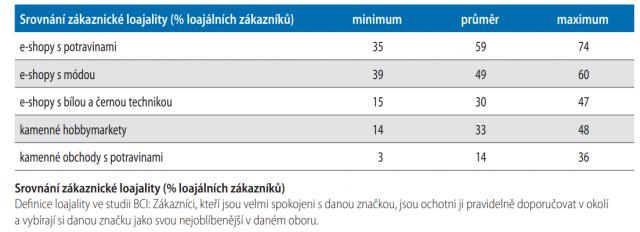 Srovnání zákaznické loajality (% loajálních zákazníků)