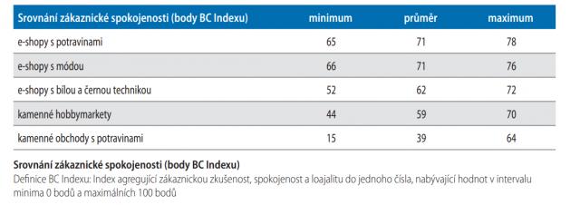 Srovnání zákaznické spokojenosti (body BC Indexu)