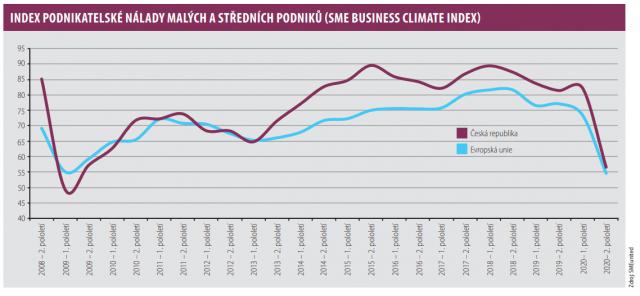 Index podnikatelské nálady malých a středních podniků (SME Business Climate Index)