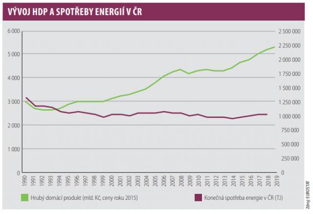 Vývoj HDP a spotřeby energií v Česku
