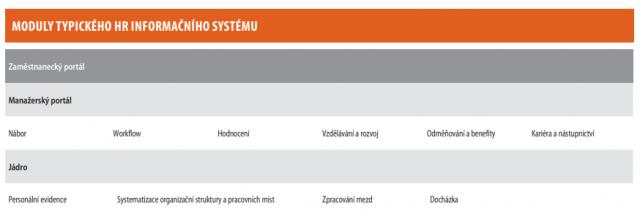 Moduly typického HR informačního systému
