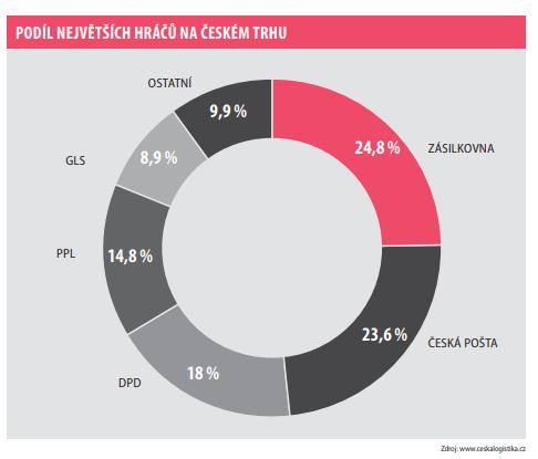 Podíl největších hráčů na českém trhu