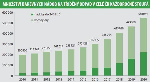 Množství barevných nádob na tříděný odpad v celé ČR každoročně stoupá