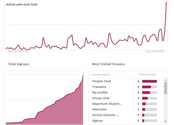 Graf růstu společnosti Skychatters