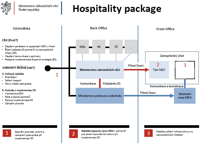 Hospitality package