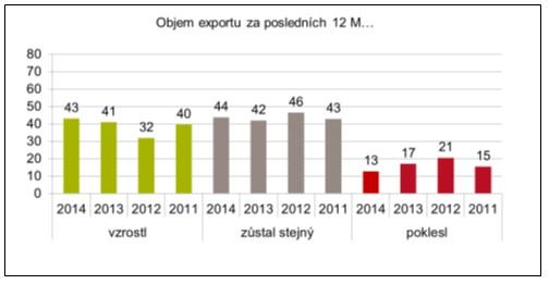 objem exportu v posldeních 12 měsících, DHL Exportní cena