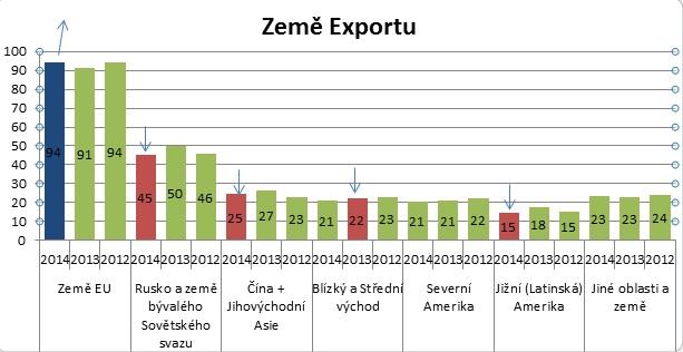 graf země exportu, DHL Exportní cena